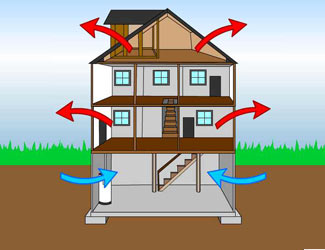 illustration of air movement from a crawl space into the home